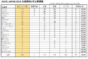 生産国別メダル獲得数 OLIVE JAPAN 2016