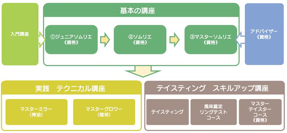 日本 オリーブ オイル ソムリエ 協会